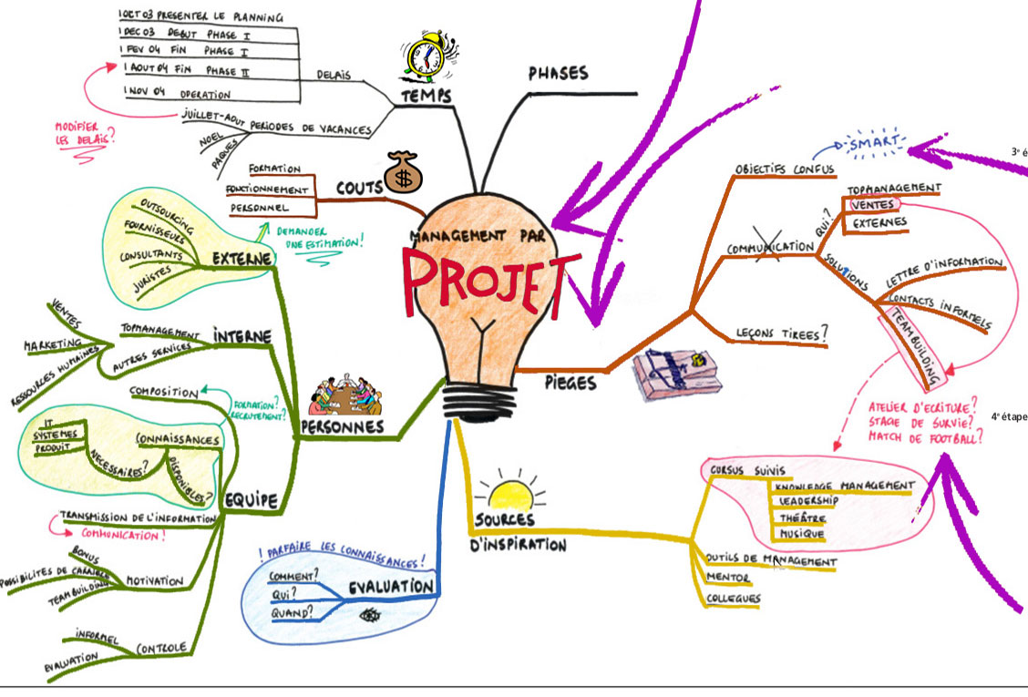 Mind Mapping CDC