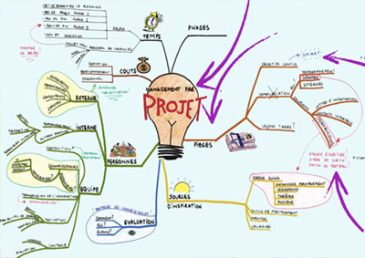 Bases du Mind Mapping